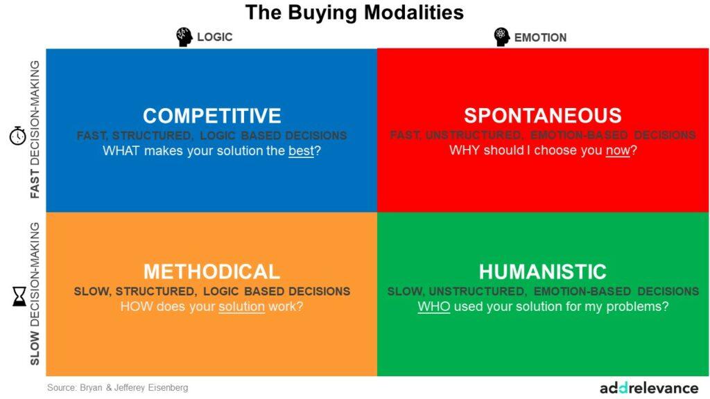 Buying modalities framework