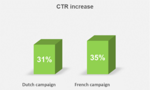 CTR increase with digital advertising personalisation from Addrelevance